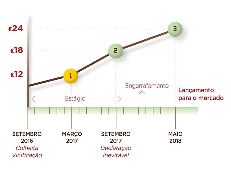 Projeto Barrica II - Gráfico
